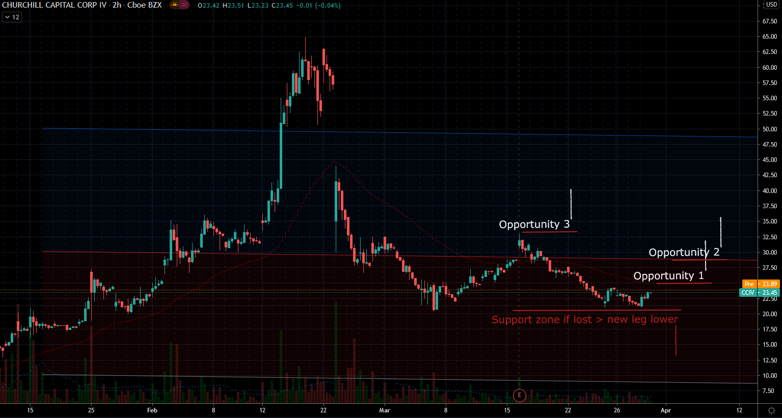 Churchill Capital (CCIV) Stock Chart Showing Potential Base
