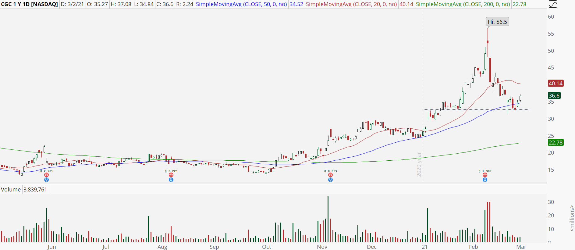 Canopy Growth (CGC) stock with pullback buy