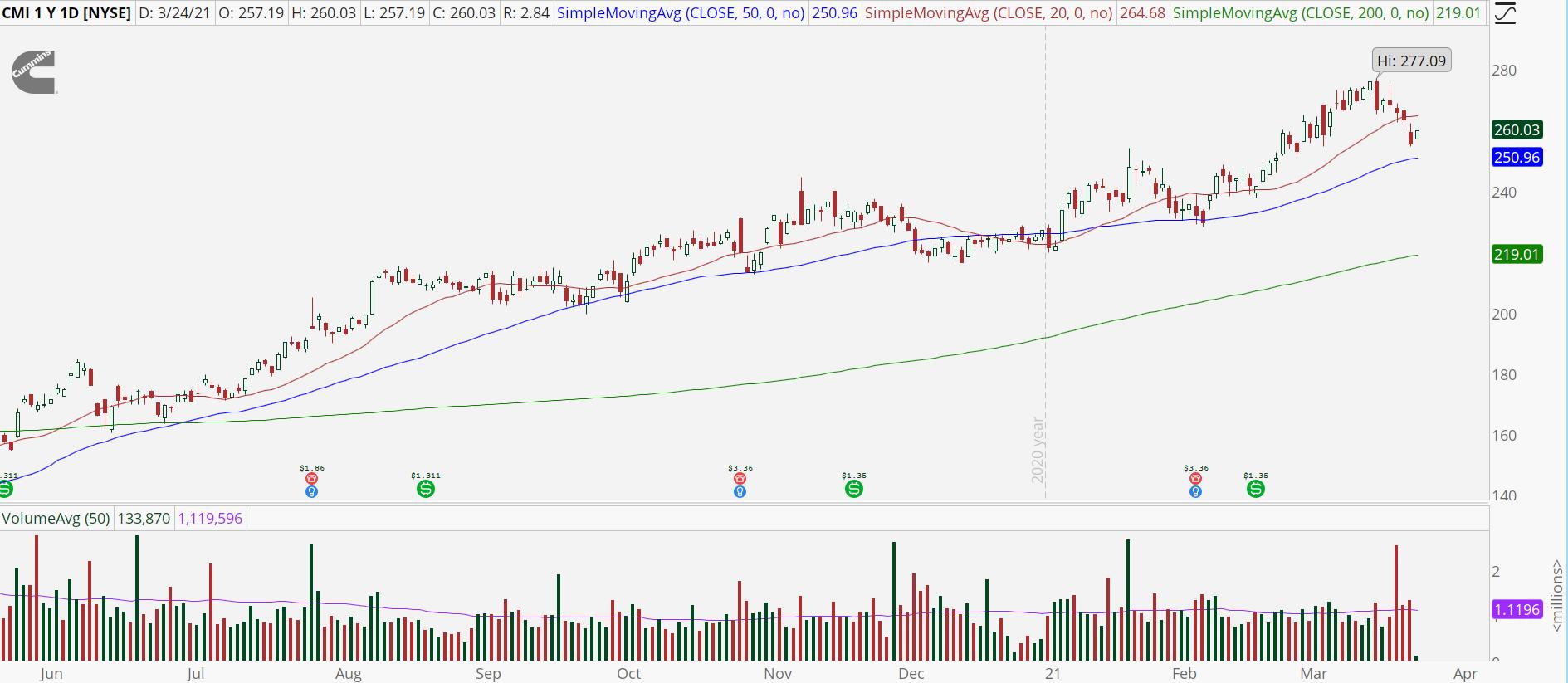 Cummins (CMI) stock chart with bull retracement