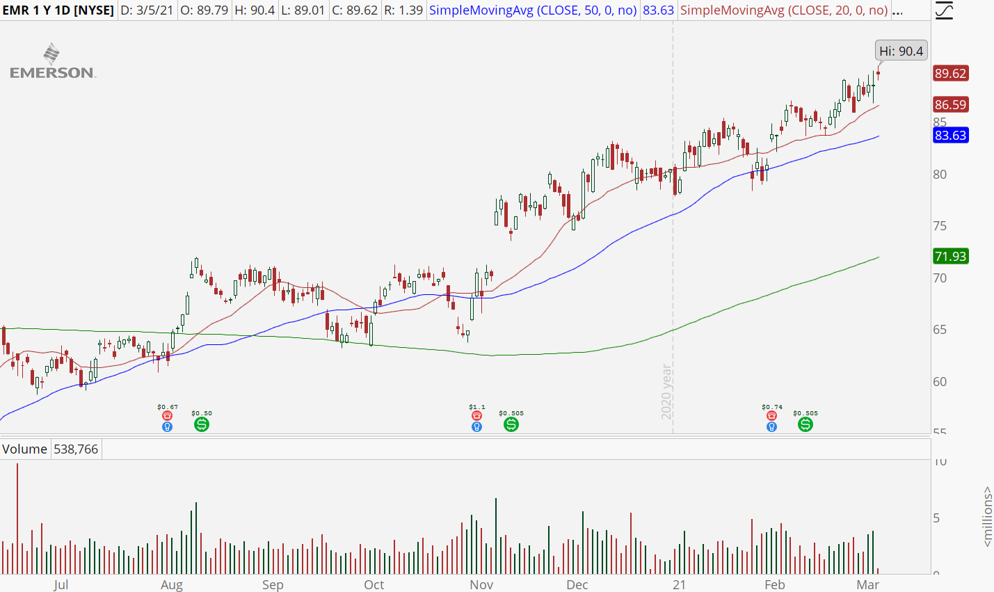 Emerson (EMR) stock with new all-time high