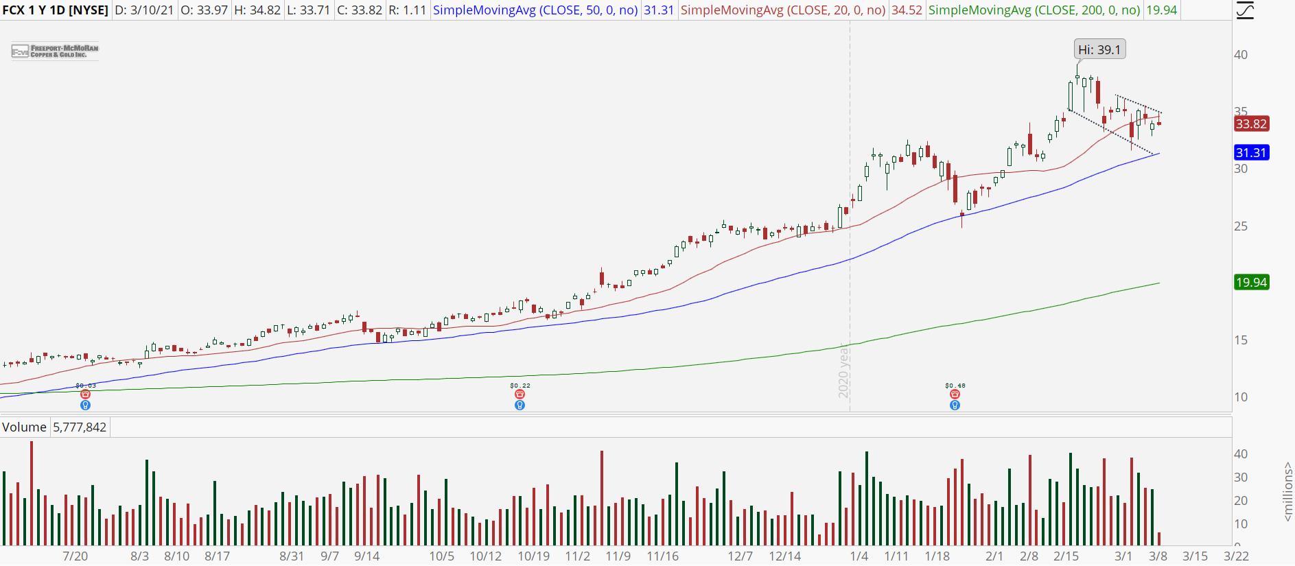 Freeport-McMoran (FCX) stock with bull retracement