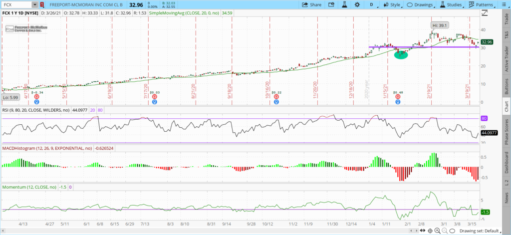 FCX astock One Year price chart