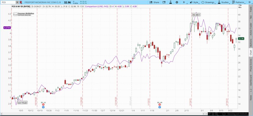 FCX stock versus copper 3 month chartt