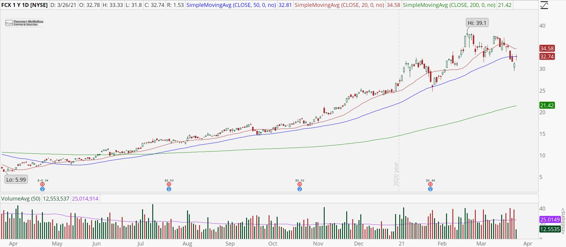 Freeport-McMoRan (FCX) stock with bullish trend.