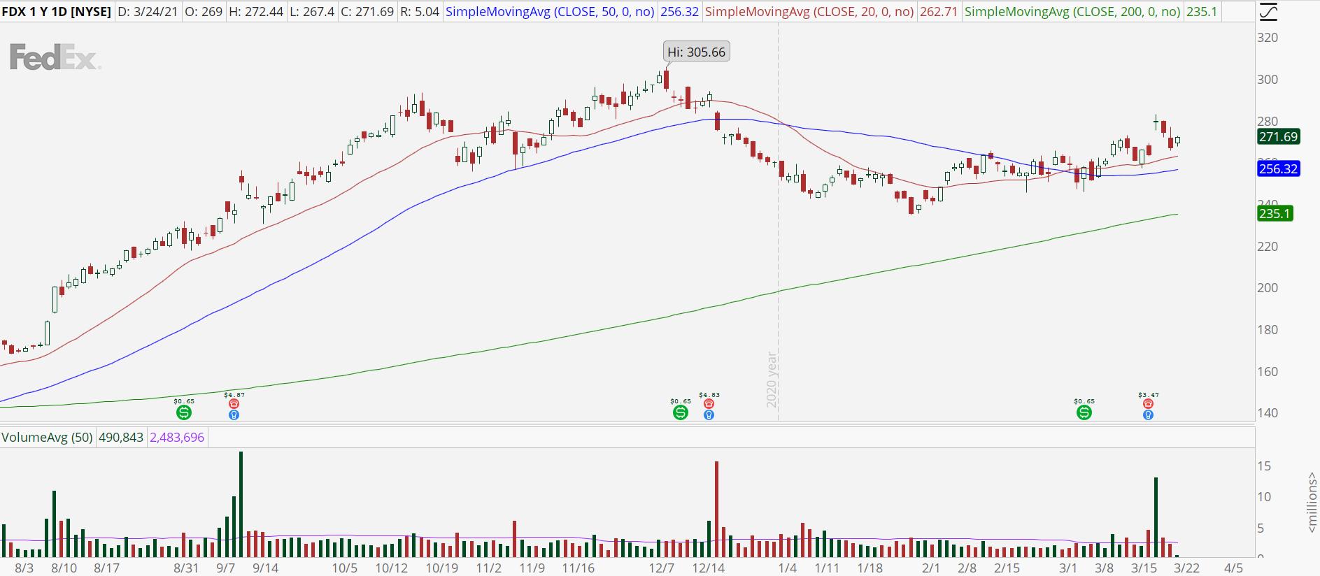 FedEx (FDX) stock chart with gap fill