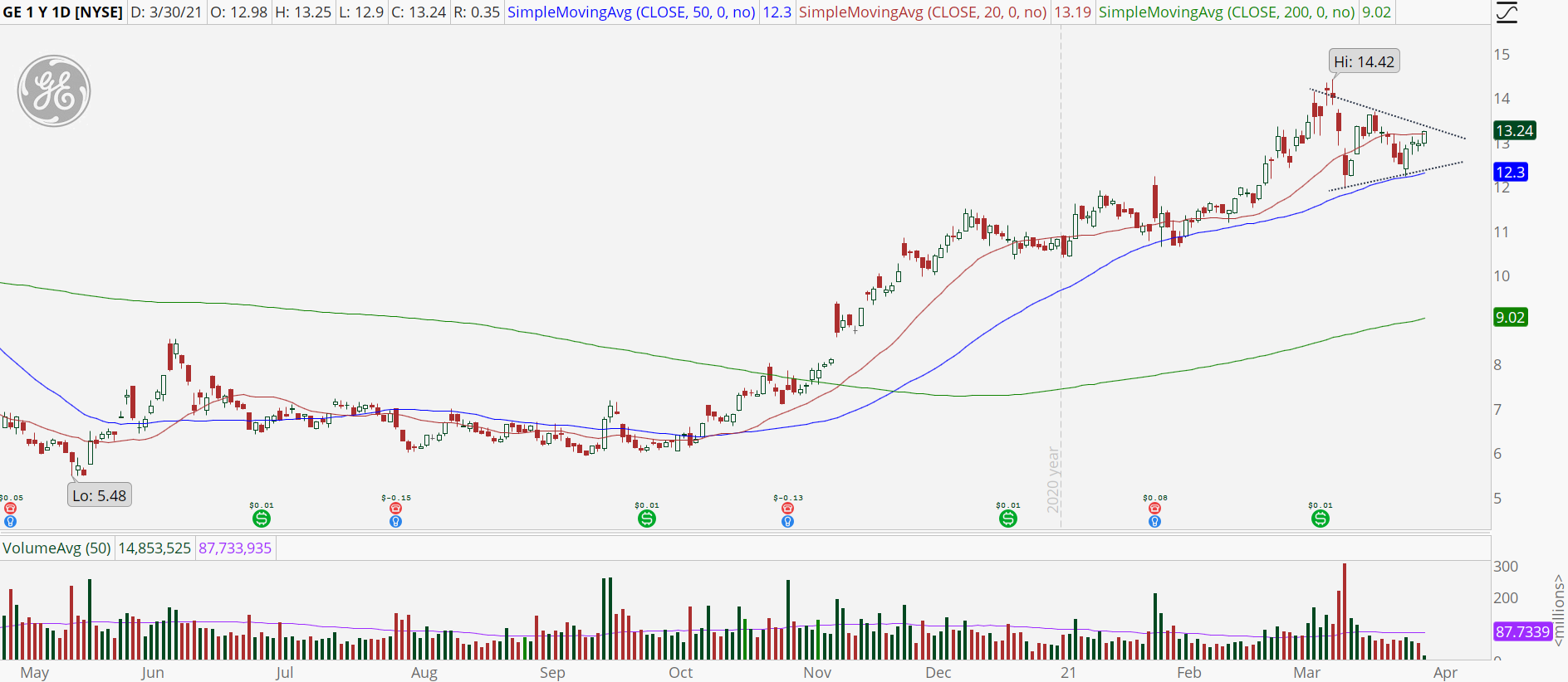 General Electric (GE) stock daily chart with symmetrical triangle