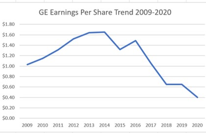 Line graph showing GE Earnings Per Share Trend 2009-2020