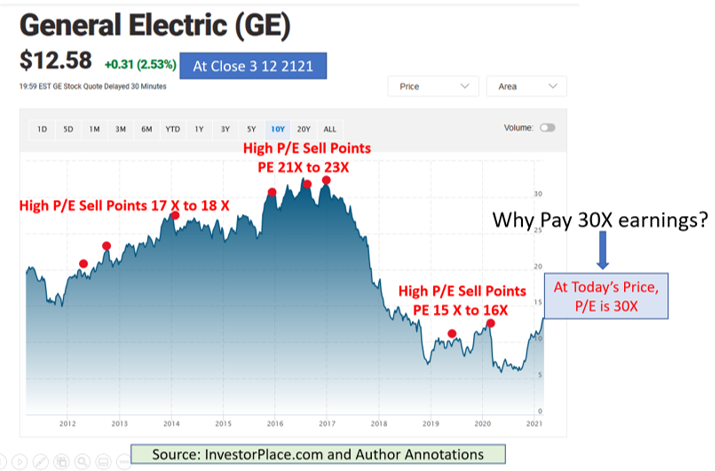 Graph with annotations showing price of General Electric stock from 2012 to 2021