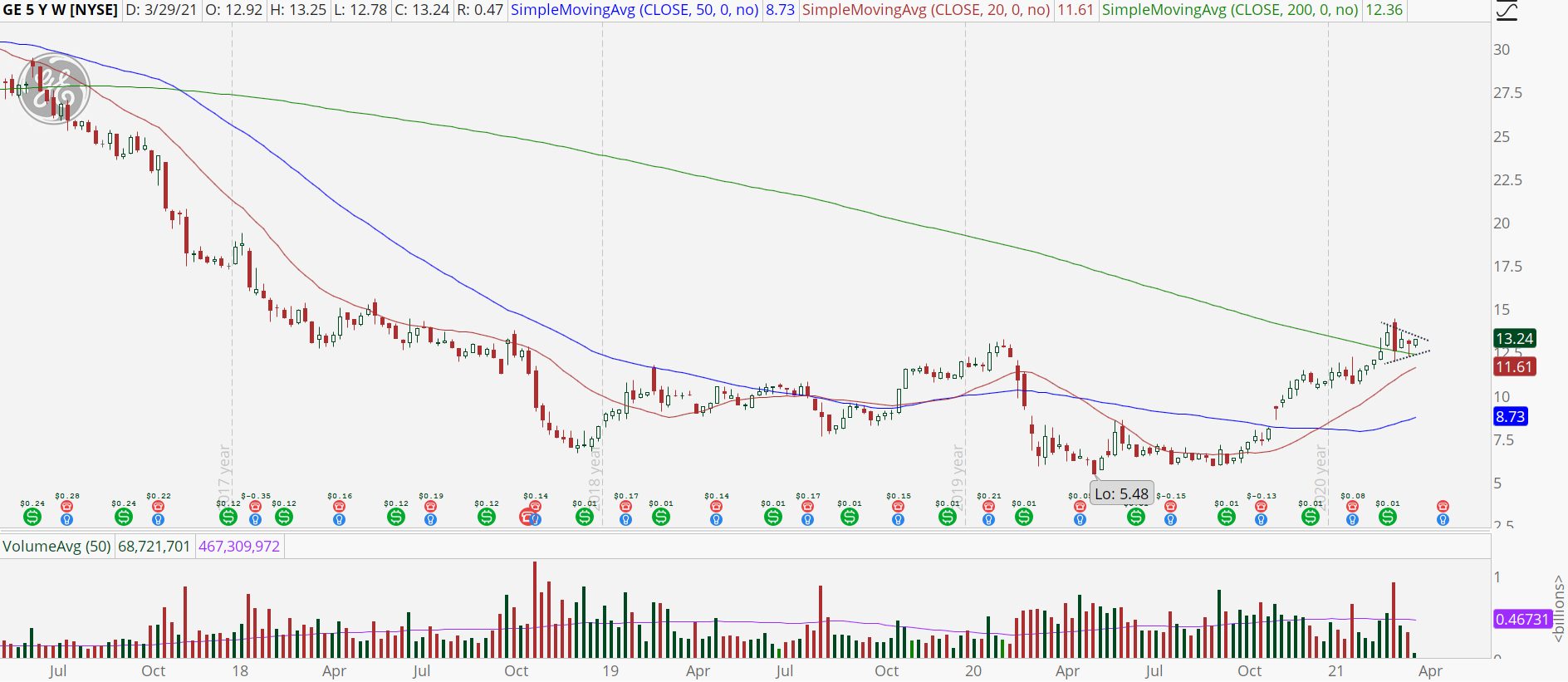 General Electric (GE) weekly chart with uptrend
