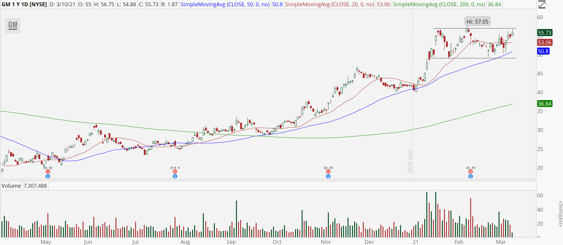 General Motors (GM) stock with imminent breakout