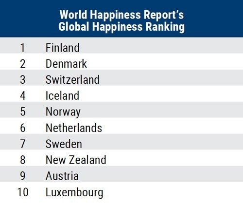 A chart showing the World Happiness Report's global happiness ranking top 10.
