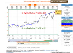 Line graph with author annotations showing Intel Corp price correlated with fundamentals