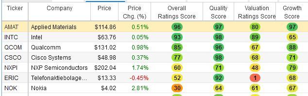 Stock scores of 5G companies