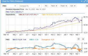 PINS stock price rose while MACD trended lower