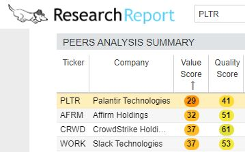 Palantir's stock score compared to peers is unfavorable.