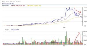 Selling volume grew recently on PLUG stock