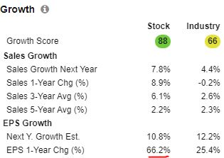 Qualcom has an impressive Sales growth