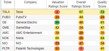 Image of seven reddit stock's stock scores