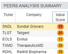 Sundial scores the lowest compared to its peers