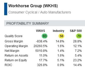 WKHS has a strong quality score compared to the industry.