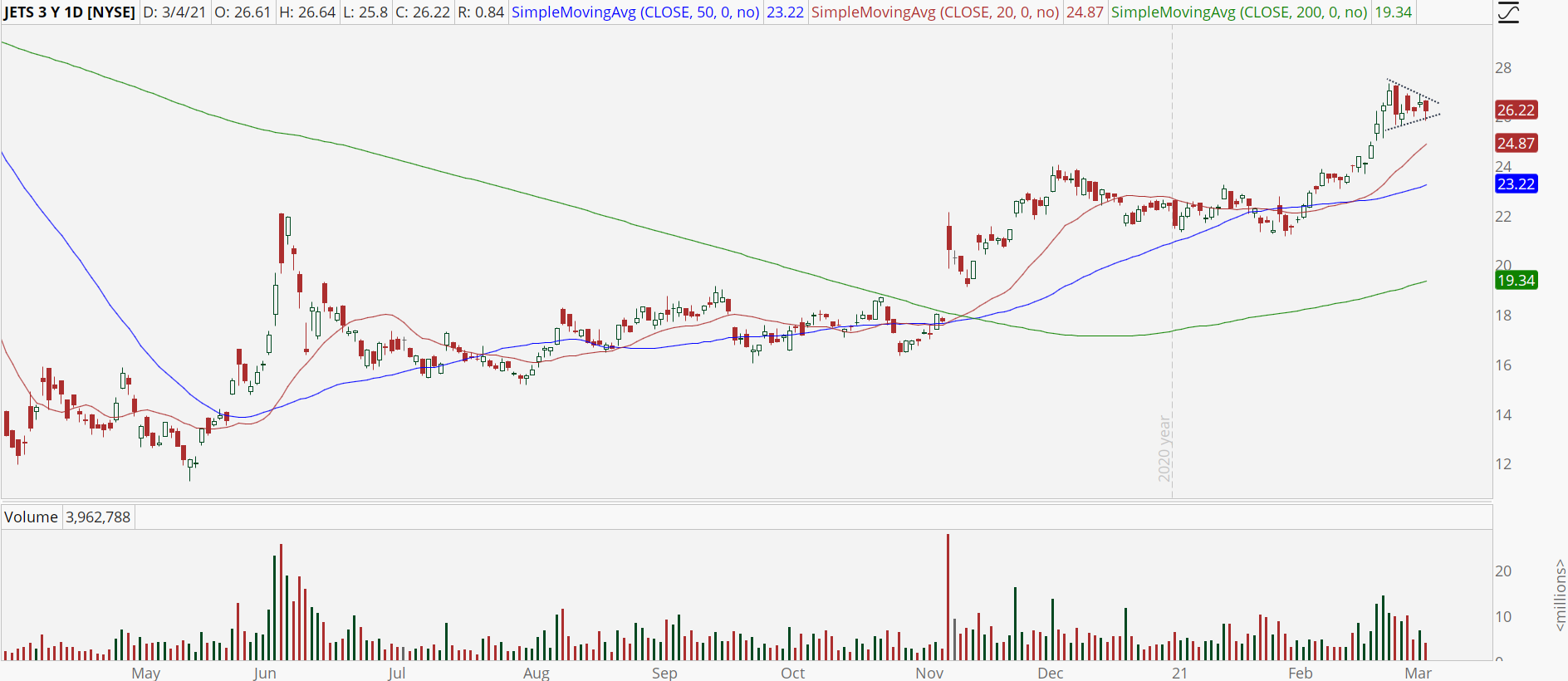 Global Jets ETF (JETS) chart with bull pennant