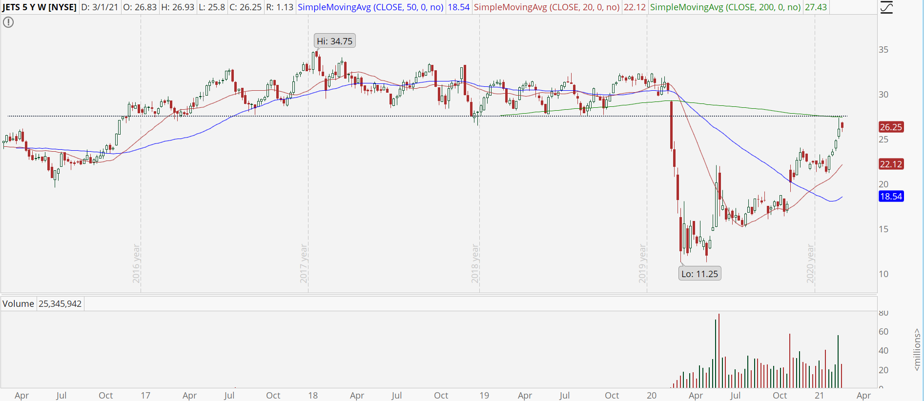 Global Jets ETF (JETS) weekly chart at resistance