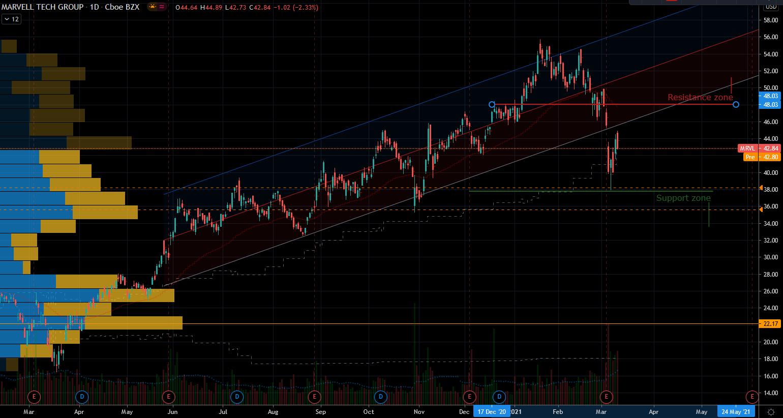 Mega-cap stocks: Marvell (MRVL) Stock Chart Showing Support Below