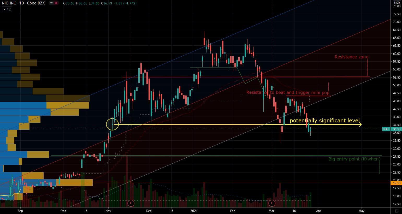 EV Stocks: Nio Stock Chart Showing Support Below