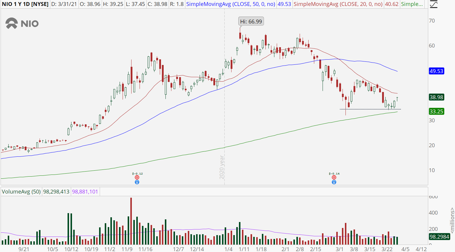 Nio (NIO) stock chart with double bottom pattern forming
