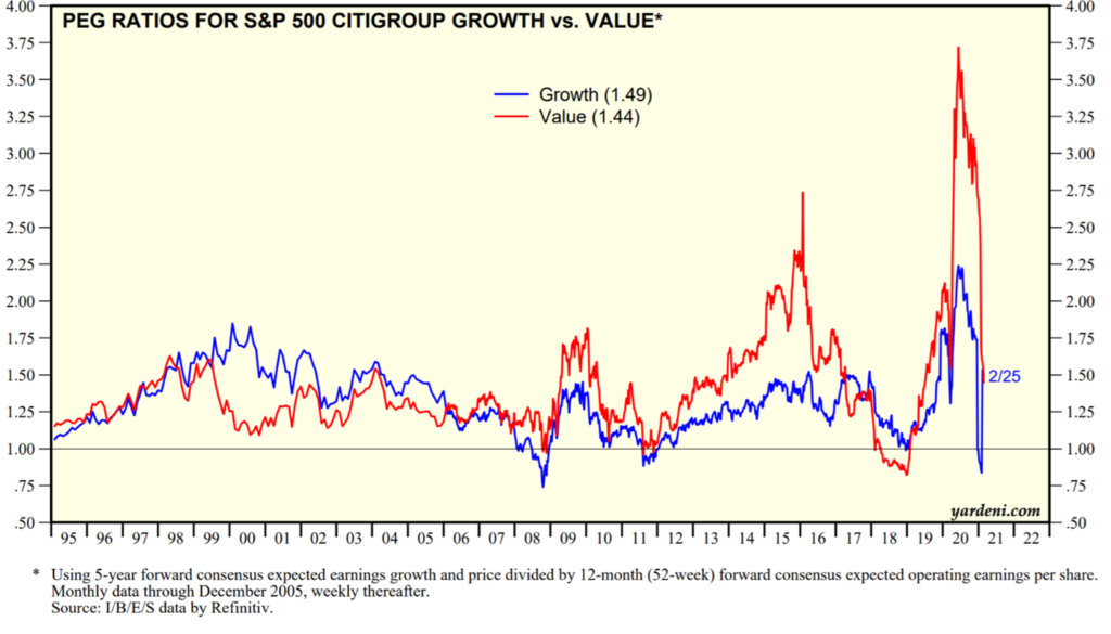 Line graph showing PEG ratios for S&P 500 Citigroup Growth vs. Value, monthly through December 2005, then weekly