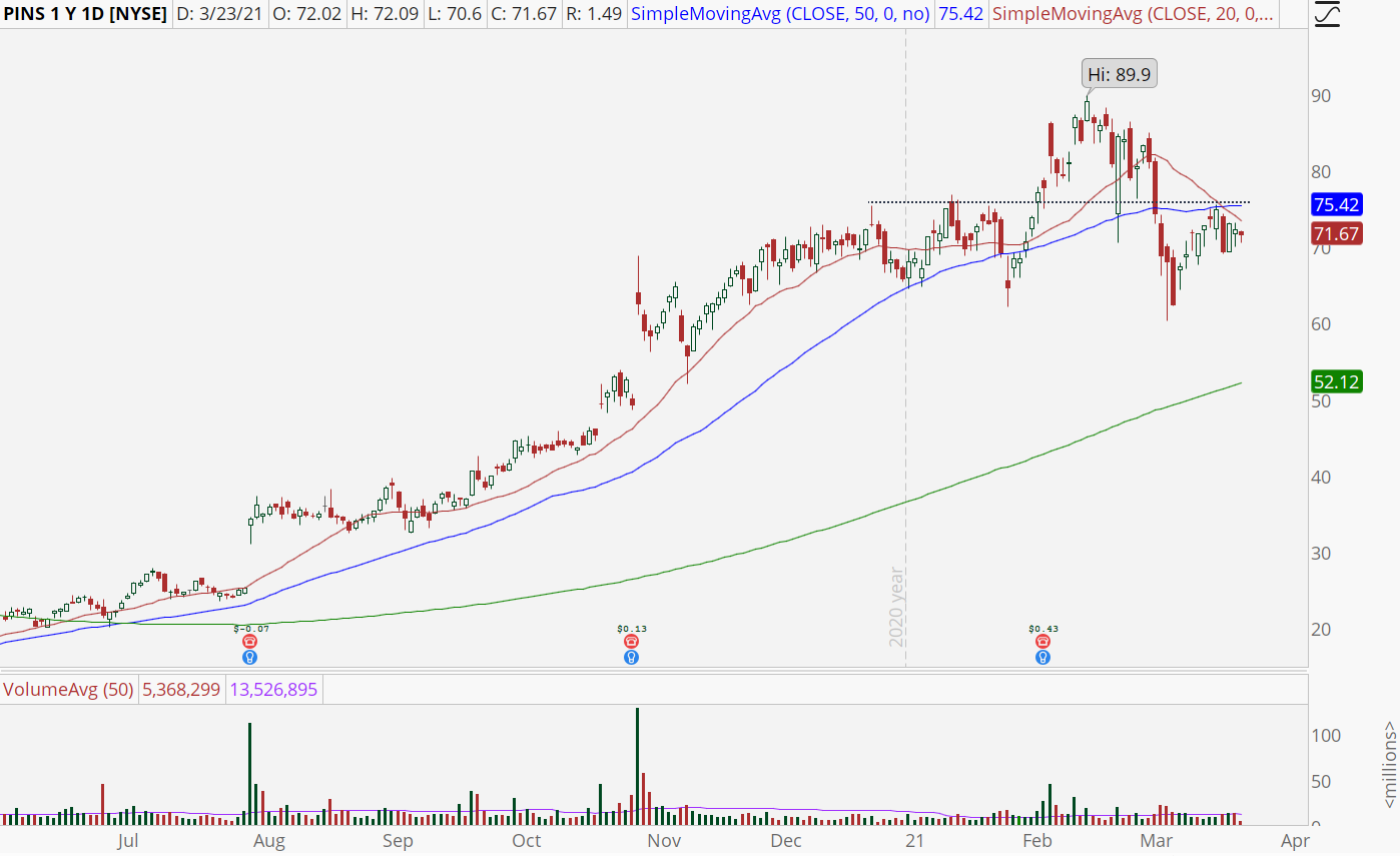 Pinterest (PINS) stock chart with potential breakout over $76.