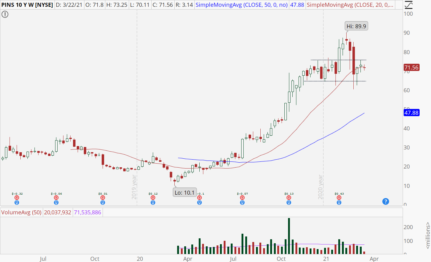 Pinterest (PINS) stock weekly chart with looming breakout