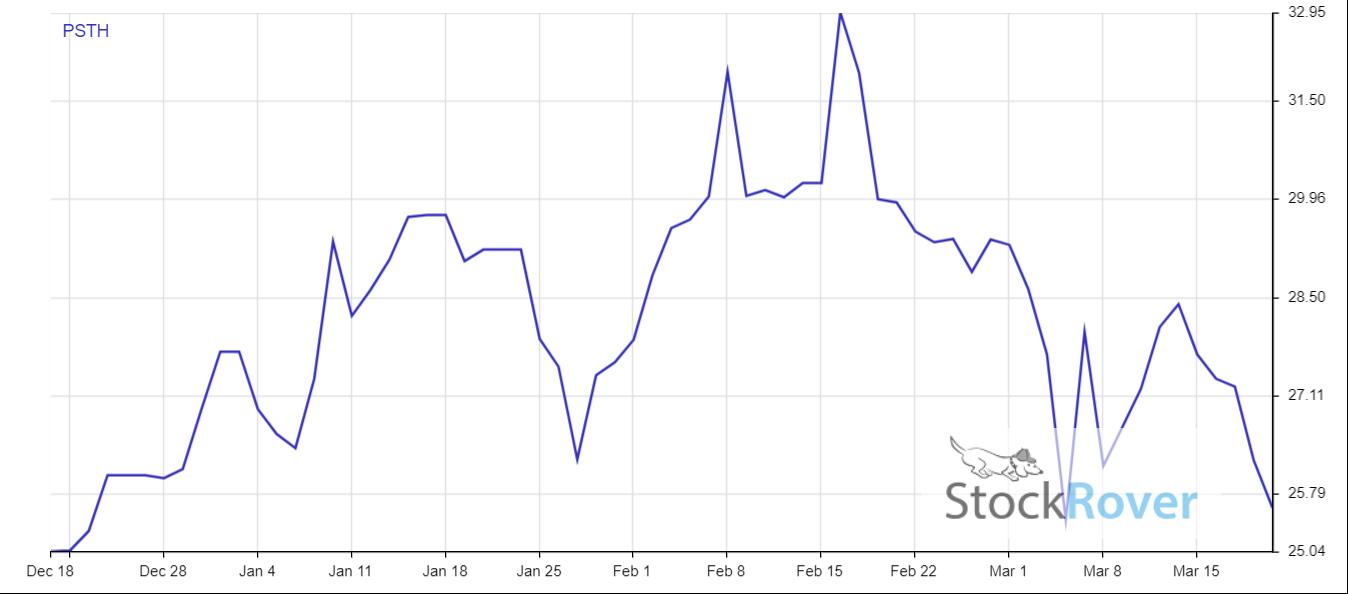 PSTH stock price performance