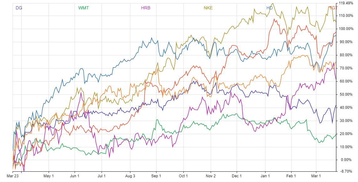 Chart shows the price performance of safe stocks over the last year