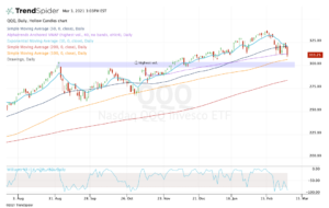 top stock trades for QQQ