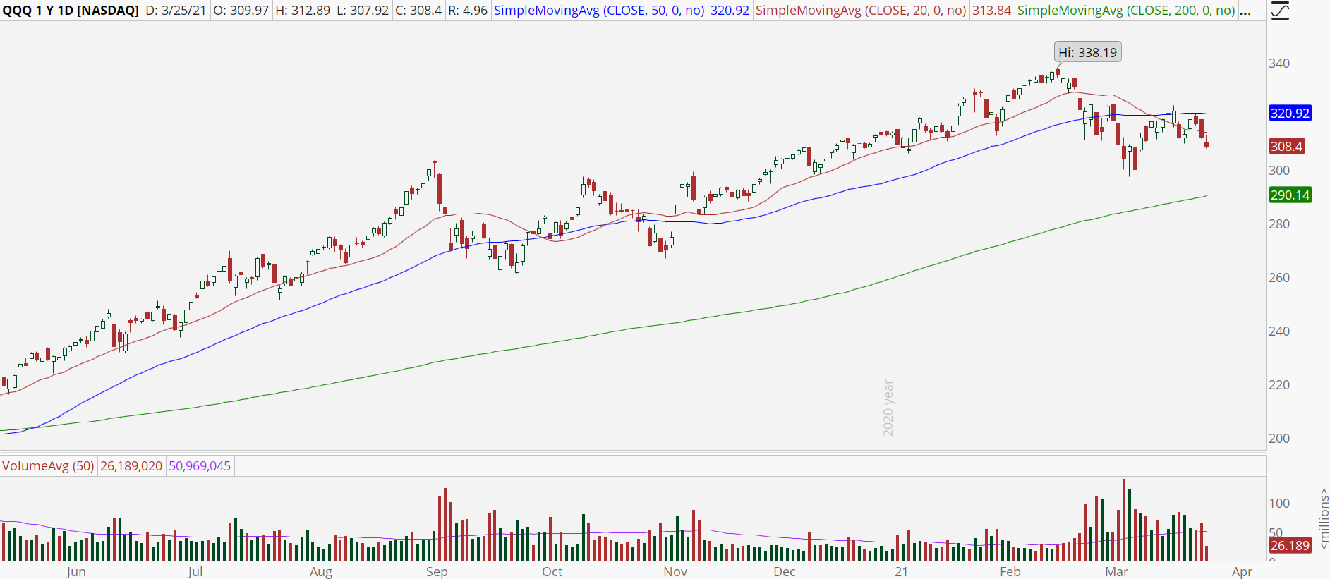 Invesco QQQ Trust (QQQ) daily chart with break of 50-day moving average
