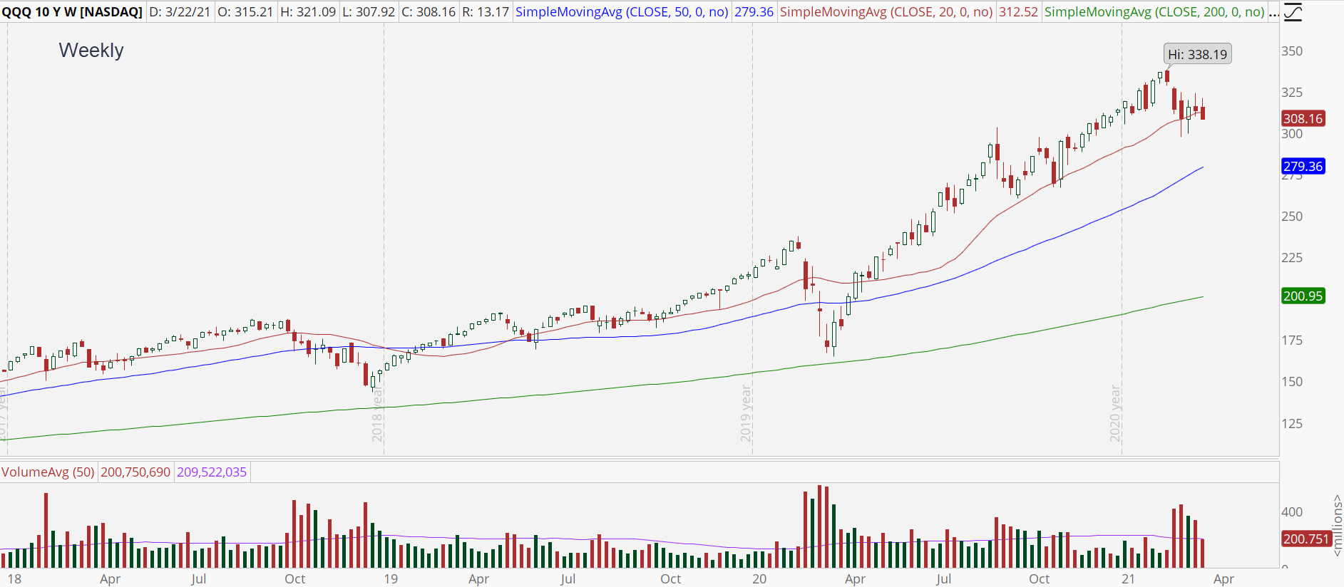 Invesco QQQ Trust (QQQ) weekly stock chart with long-term uptrend