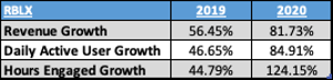 RBLX Annual Revenue and User growth 2019 and 2020