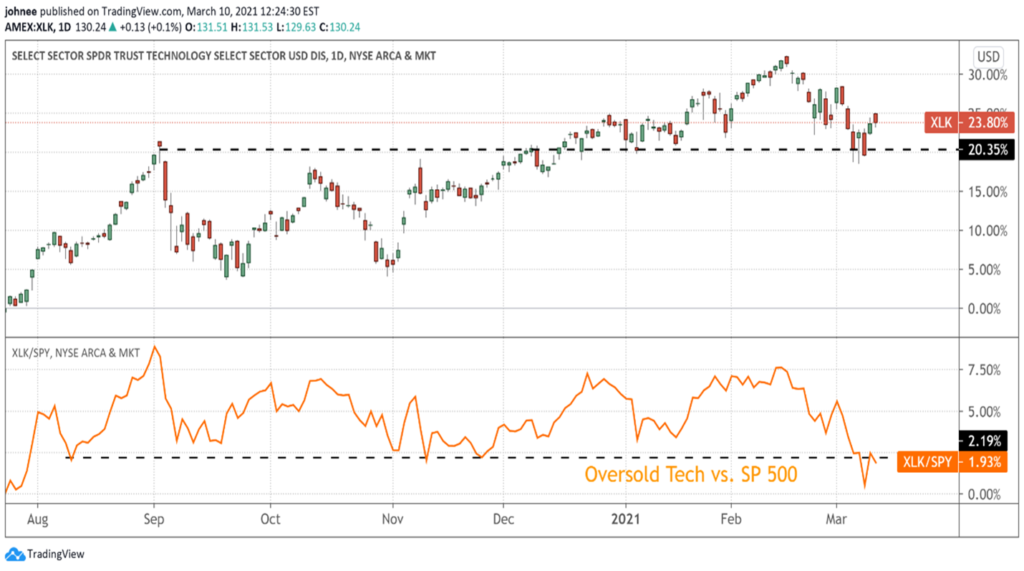 A chart showing the Relative Strength of SPDR Technology ETF vs. S&P 500 Index from August 2020 to March 2021.
