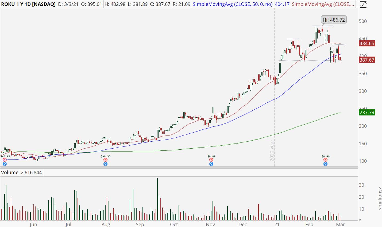 Roku (ROKU) stock chart with bear breakout setup