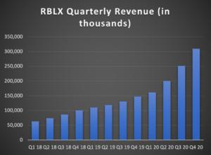 Roblox Quarterly Revenue