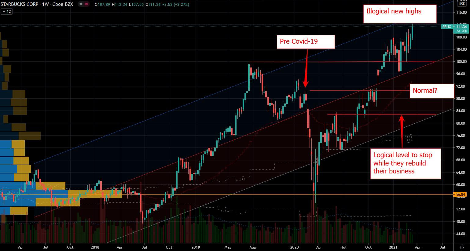 Starbucks SBUX Stock Chart Showing Overshoot in Price