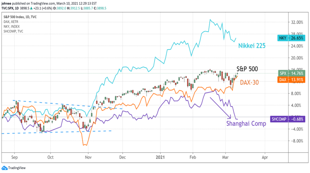 A Comparison Chart of Shanghai Comp., Nikkei 225, DAX30 & S&P 500 from September 2020 to March 2021.