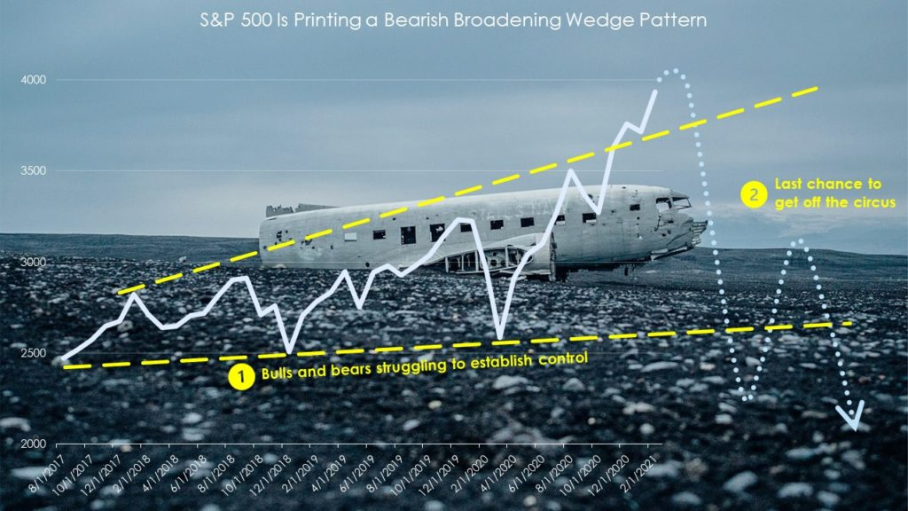 S&P 500 flashes bearish broadening wedge