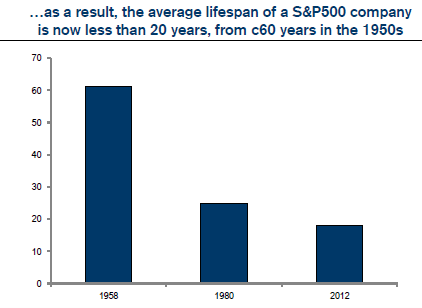 Bar graph showing average lifespan of a S&P500 company in 1958, 1980, and 2012