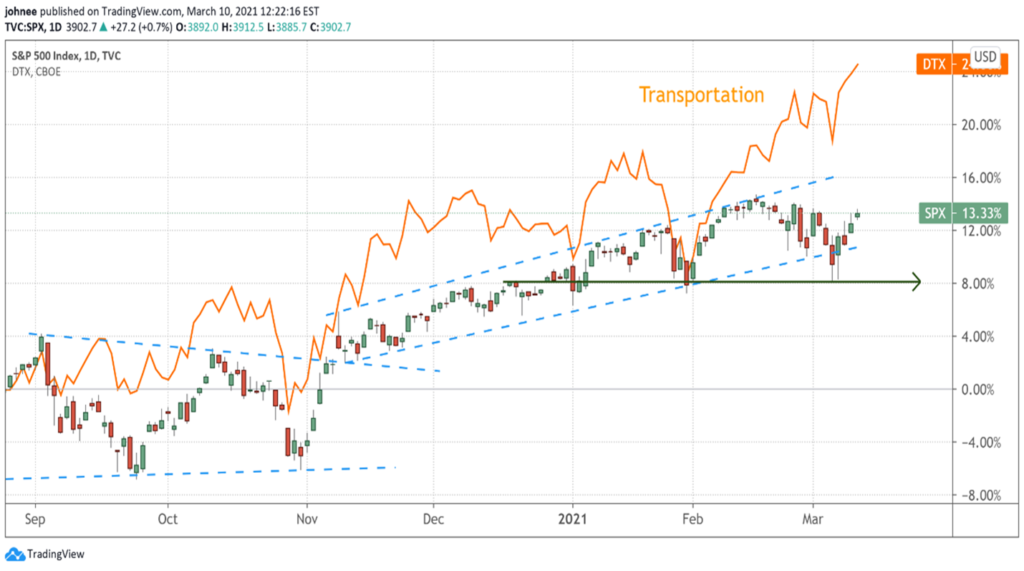 A chart showing a comparison of the S&P 500 Index & Transportation Sector from September 2020 to March 2021.