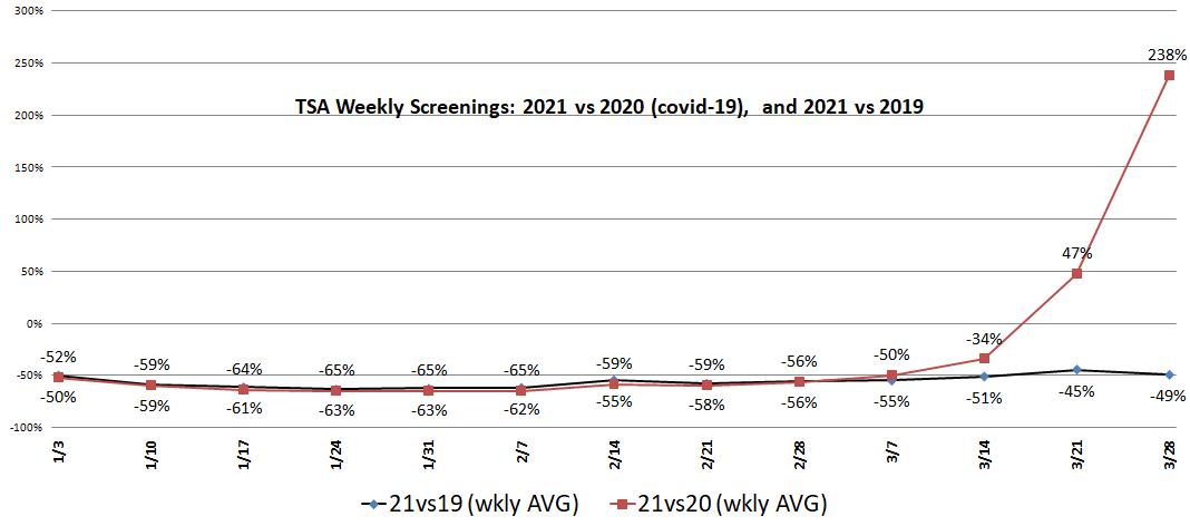 TSA Screening Data Showing Air Traffic Improvment