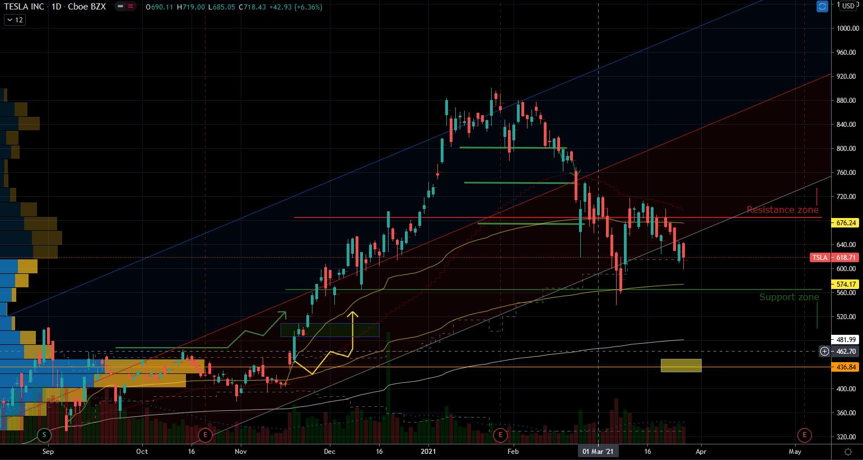 EV Stocks: Tesla (TSLA) Stock Chart Showing Support Below