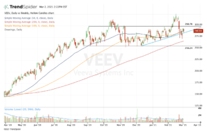 top stock trades for VEEV
