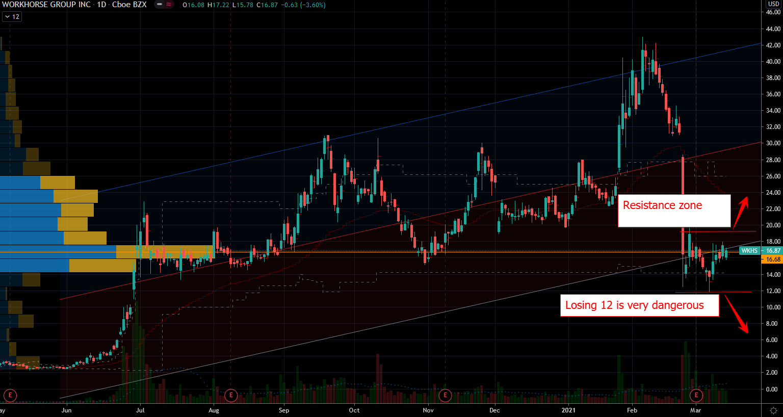 Workhorse (WKHS) Stock Chart Showing Support Zone